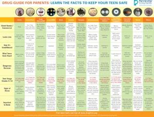 drug_chart